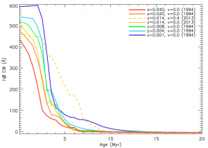 H-beta calibration with age